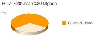 Jalgaon census population